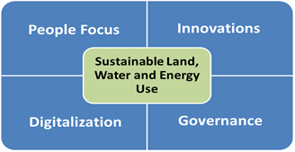 people focus, innovations, digitalization, governance as actions areas around sustainable land, water and energy use