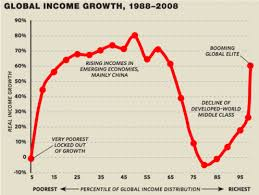 Global income growth graph