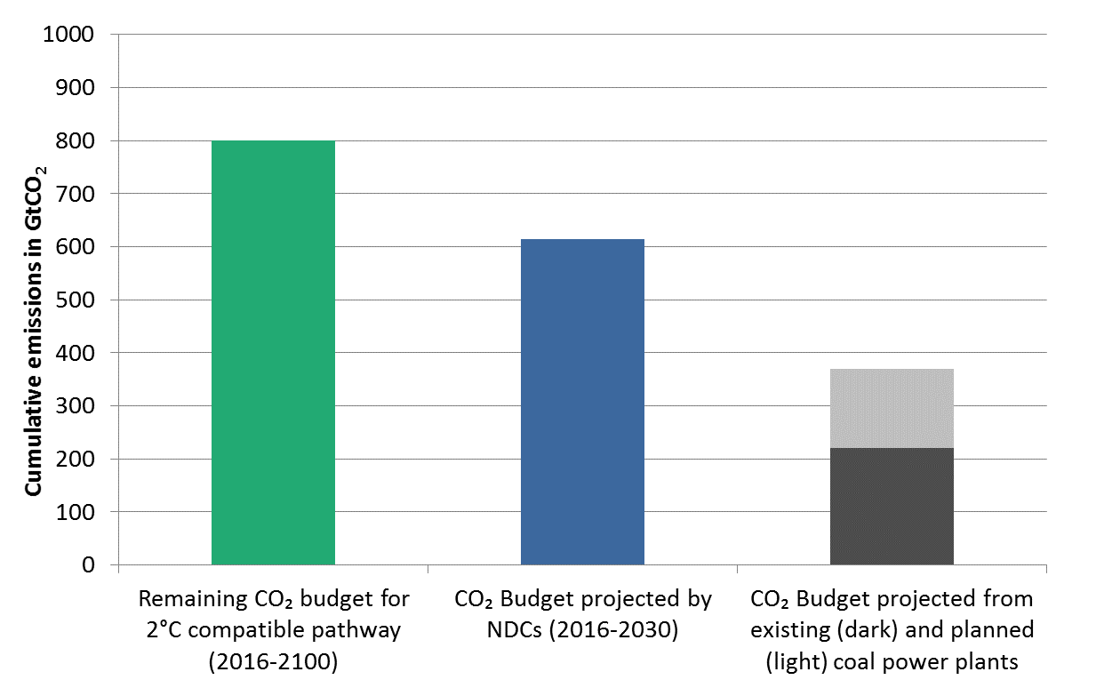 bar chart: C02 emissions for three different plans