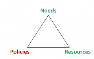 needs, policies and ressources triangle