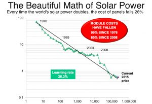 graph solar power and cost of panels