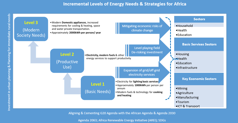 picture showing levels of energy needs