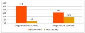 bar chart with percentage of employement and food security by different type of country