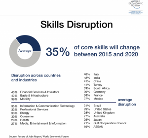 Pie chart of core skills and percentages of disruption by country