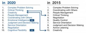Ranking of skills in 2015 and 2020