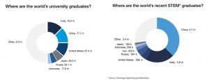 Pie charts of university and STEM graduates by country