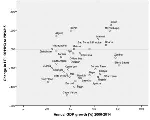 Dot graph lived poverty by GDP growth