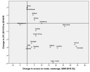 dot graph lived poverty by changes in paved roads and access to sewerage