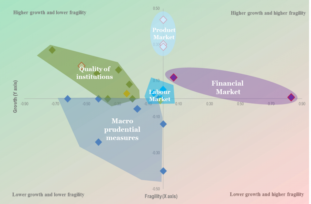Coordinate system with Markets' fragility by growth