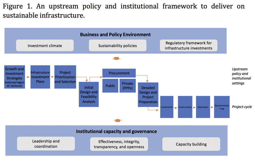 Policy And Institutional Framework For Delivering On Sustainable Infrastructure G20 Insights